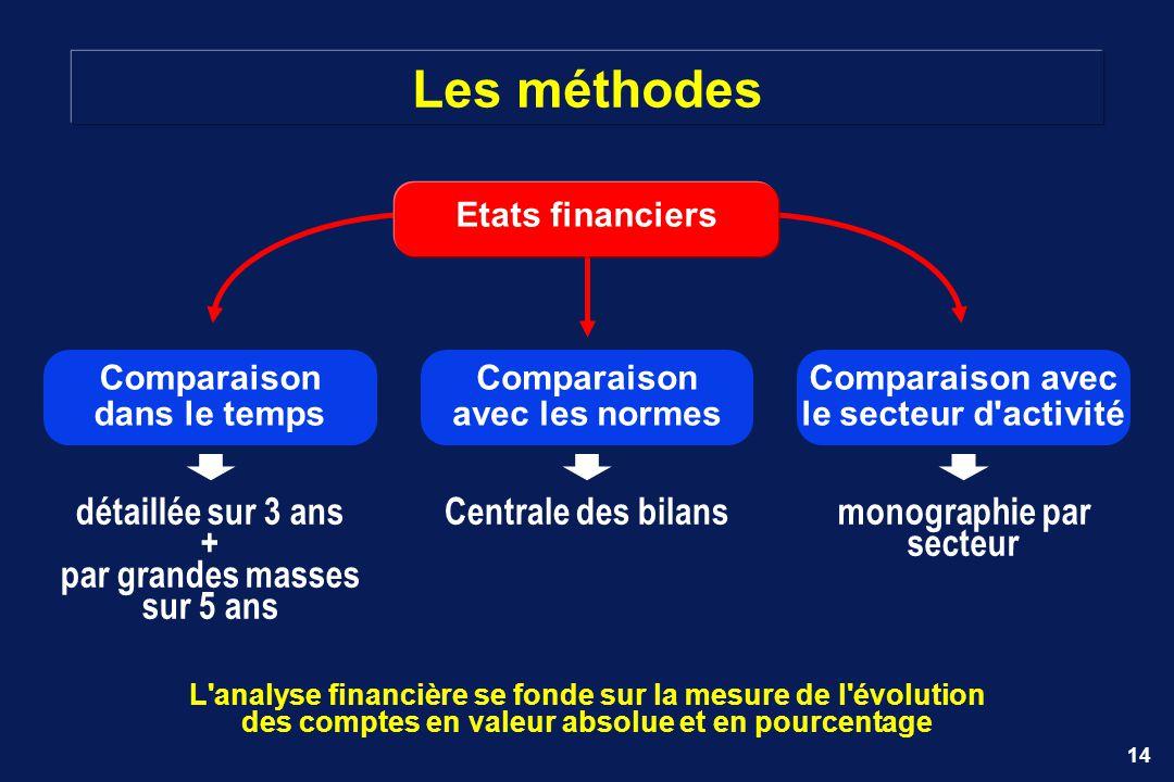 Les méthodes Centrale des bilans détaillée sur 3 ans +