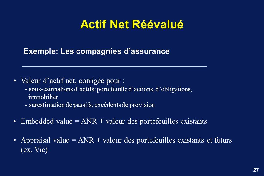 Actif Net Réévalué Exemple: Les compagnies d'assurance