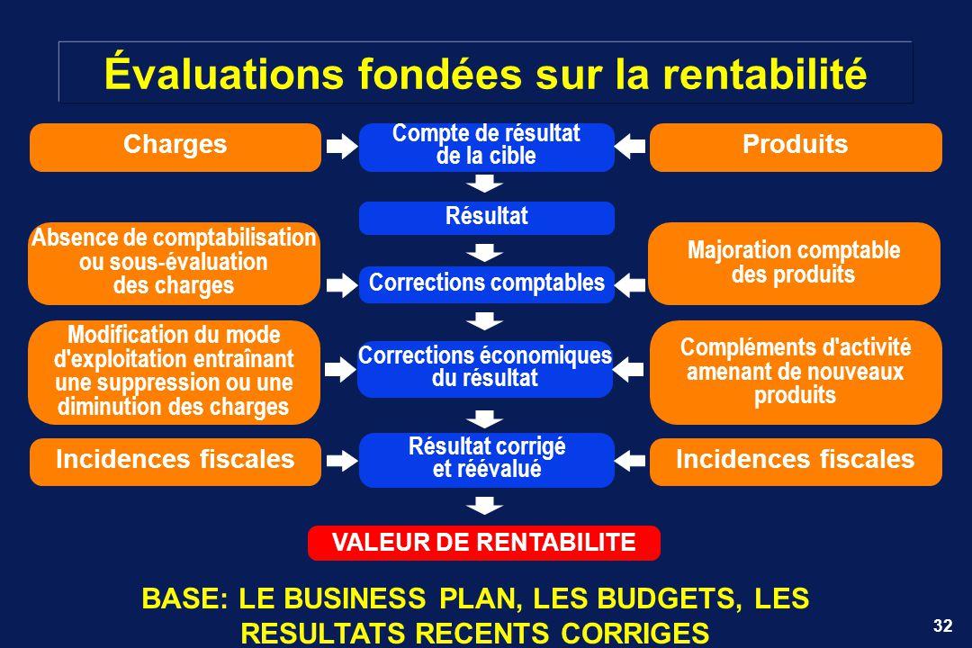 Évaluations fondées sur la rentabilité