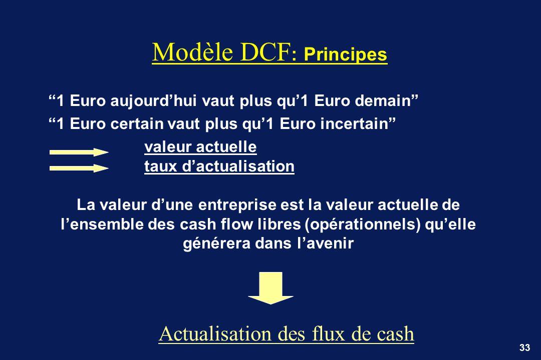 Modèle DCF: Principes Actualisation des flux de cash