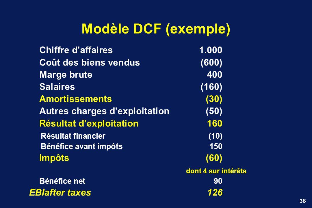 Modèle DCF (exemple) Chiffre d'affaires 1.000