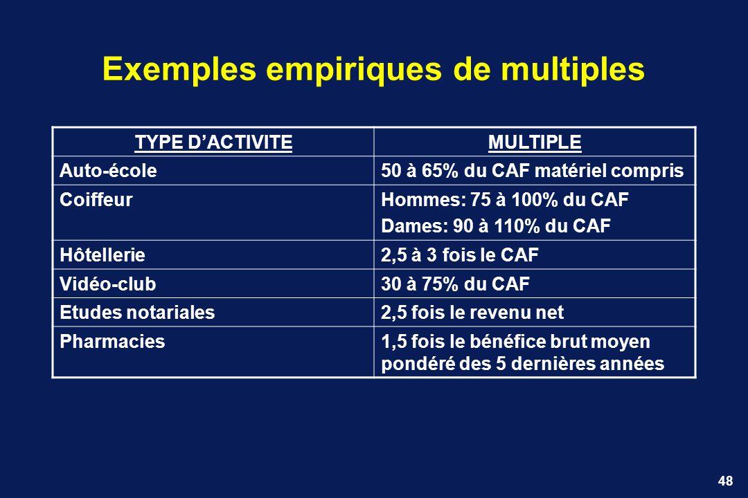 Exemples empiriques de multiples
