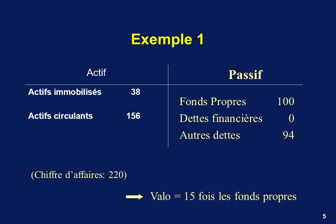 Exemple 1 Passif Fonds Propres 100 Dettes financières 0