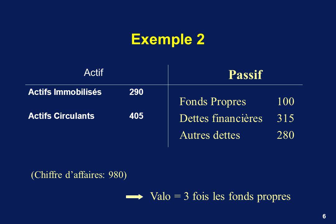 Exemple 2 Passif Fonds Propres 100 Dettes financières 315