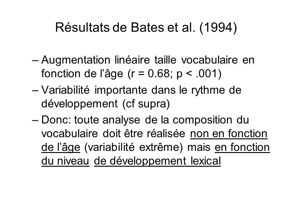 Résultats de Bates et al. (1994)