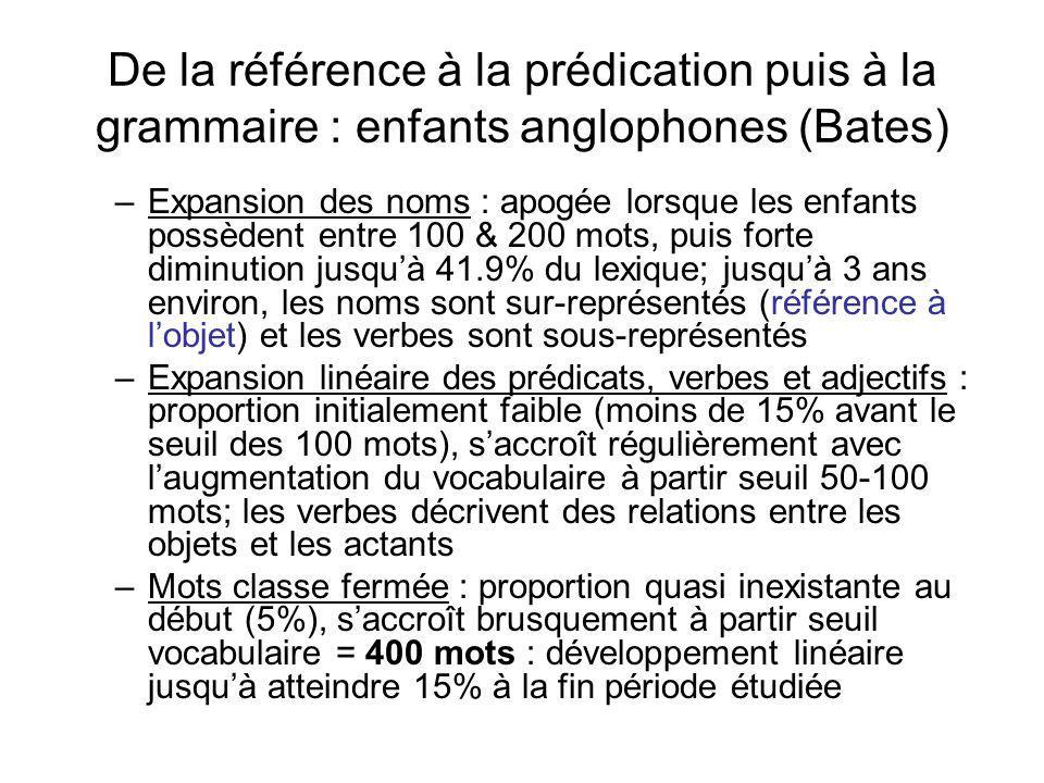 De la référence à la prédication puis à la grammaire : enfants anglophones (Bates)