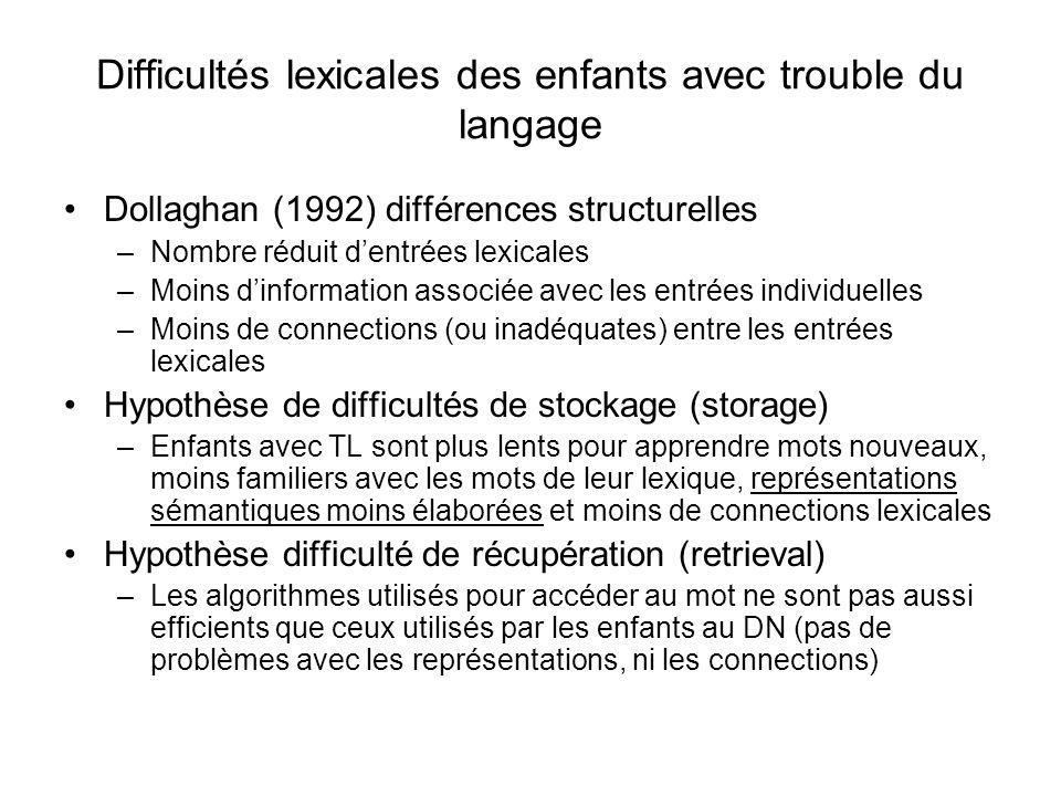 Difficultés lexicales des enfants avec trouble du langage