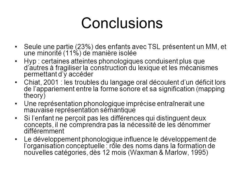 Conclusions Seule une partie (23%) des enfants avec TSL présentent un MM, et une minorité (11%) de manière isolée.