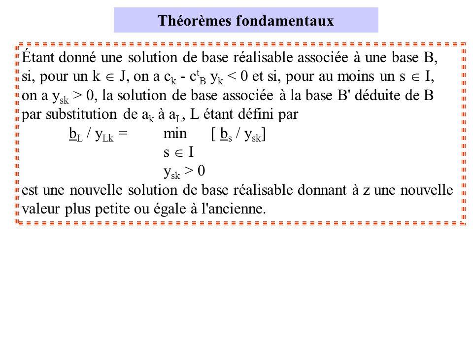 Théorèmes fondamentaux