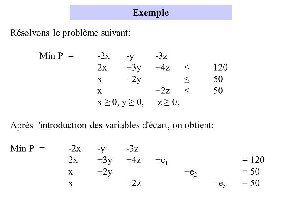 Exemple Résolvons le problème suivant: Min P = -2x -y -3z. 2x +3y +4z ≤ 120. x +2y ≤ 50. x +2z ≤ 50.