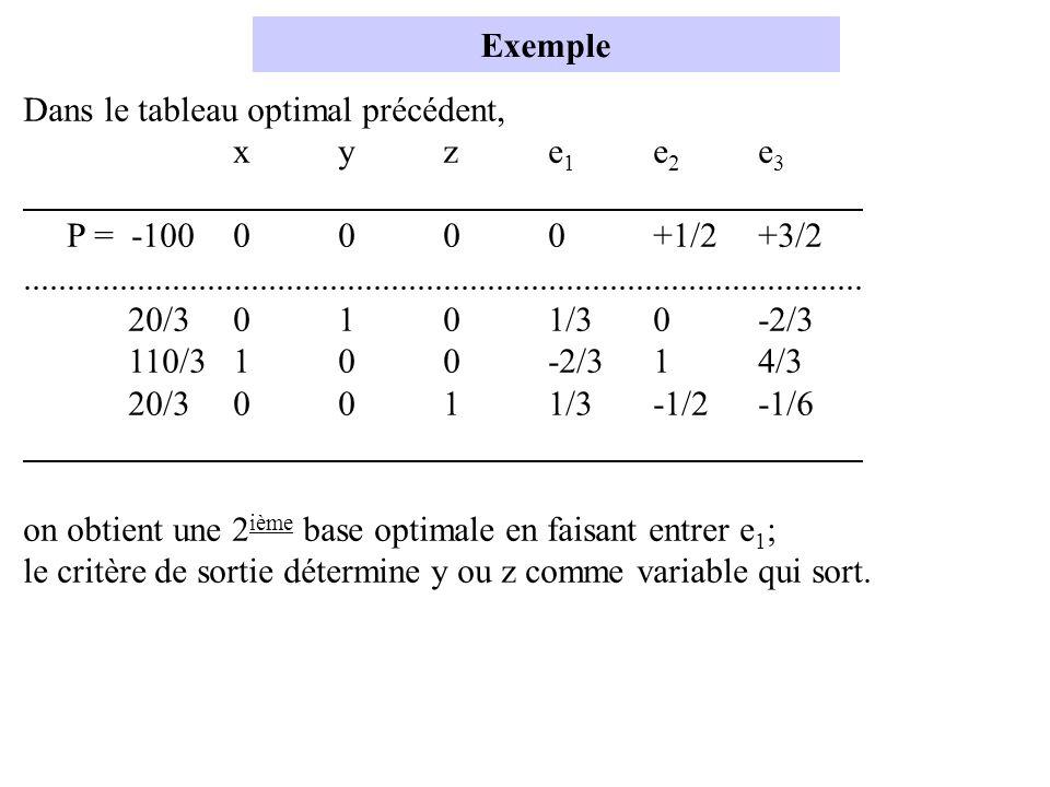Exemple Dans le tableau optimal précédent, x y z e1 e2 e3. P = -100 0 0 0 0 +1/2 +3/2.