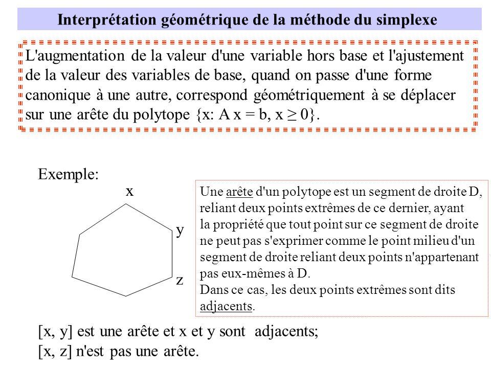 Interprétation géométrique de la méthode du simplexe