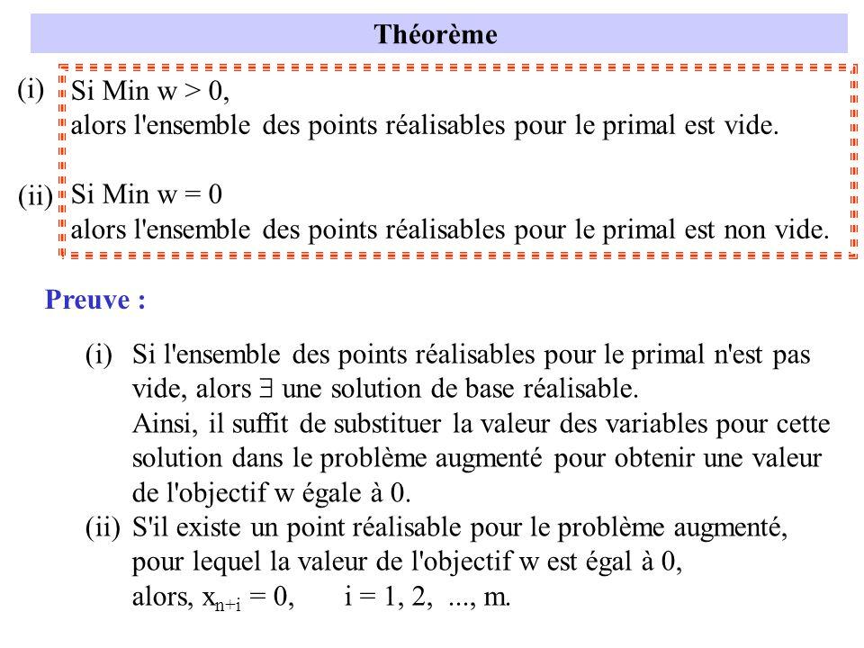 Théorème (i) Si Min w > 0, alors l ensemble des points réalisables pour le primal est vide. Si Min w = 0.