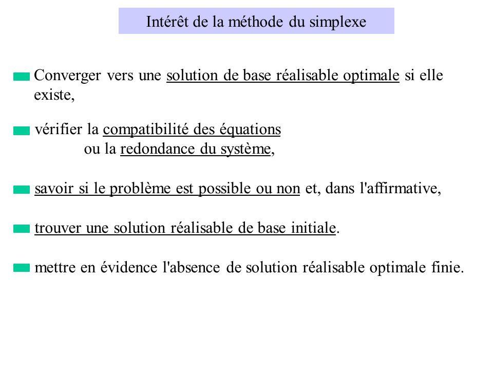 Intérêt de la méthode du simplexe