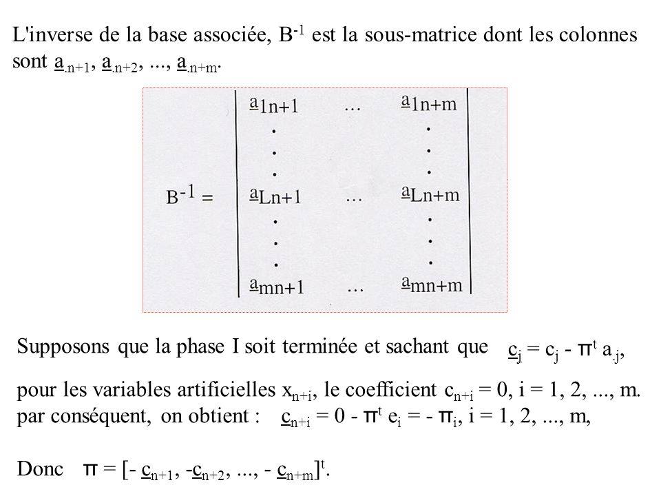 L inverse de la base associée, B-1 est la sous-matrice dont les colonnes sont a.n+1, a.n+2, ..., a.n+m.