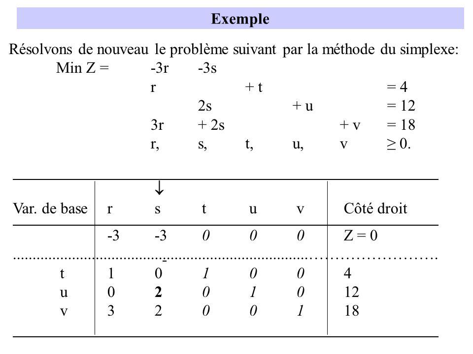 Exemple Résolvons de nouveau le problème suivant par la méthode du simplexe: Min Z = -3r -3s. r + t = 4.