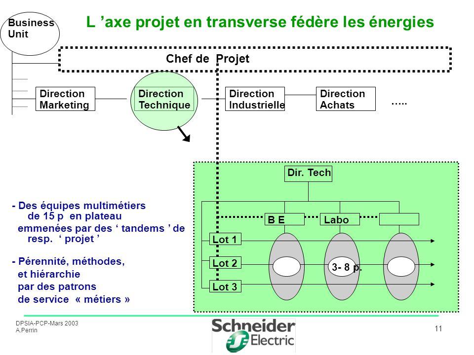 L 'axe projet en transverse fédère les énergies