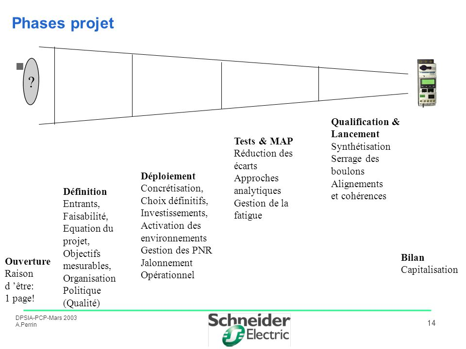Phases projet Qualification & Lancement Synthétisation