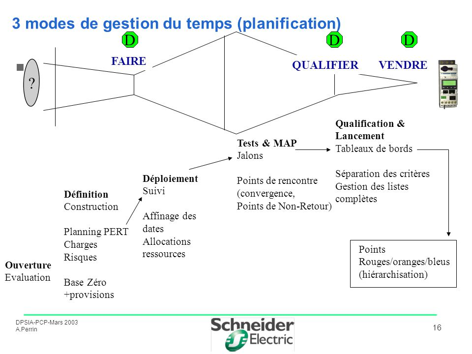 3 modes de gestion du temps (planification)