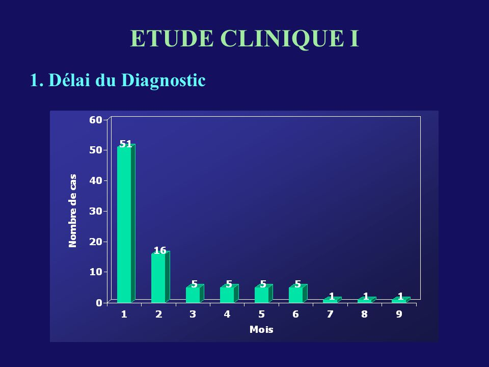 ETUDE CLINIQUE I 1. Délai du Diagnostic