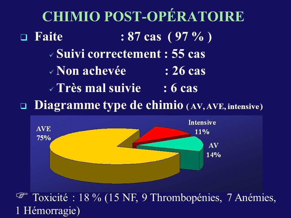 CHIMIO POST-OPÉRATOIRE