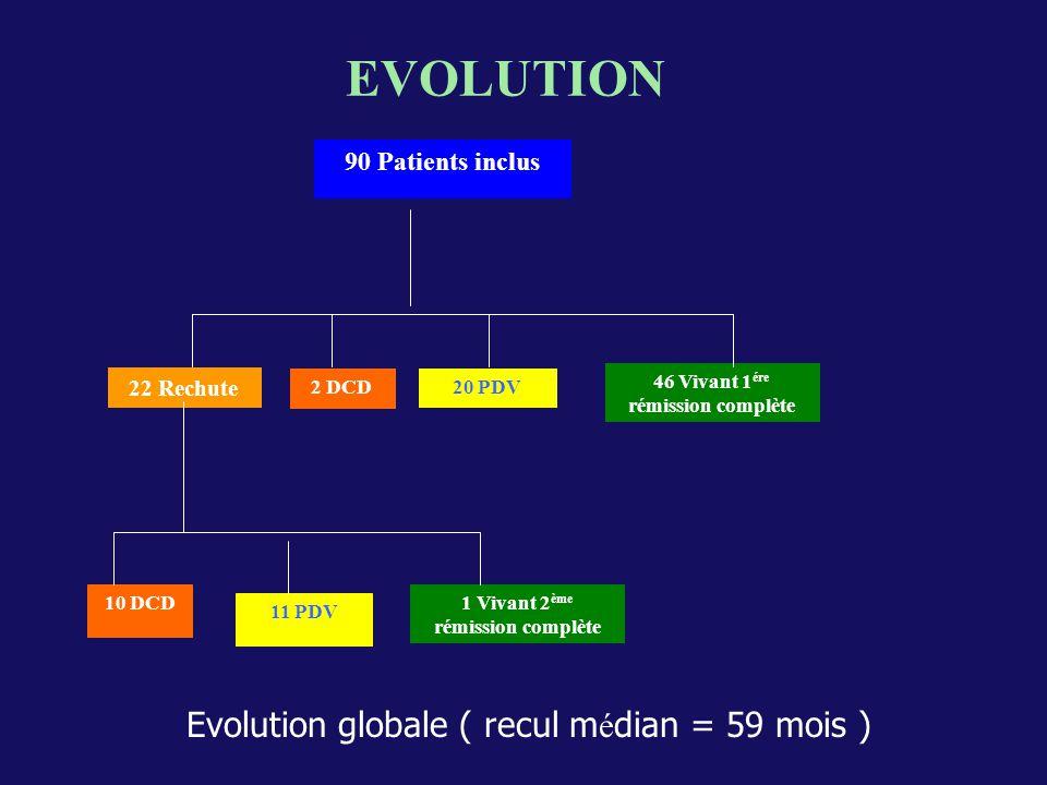 EVOLUTION Evolution globale ( recul médian = 59 mois )