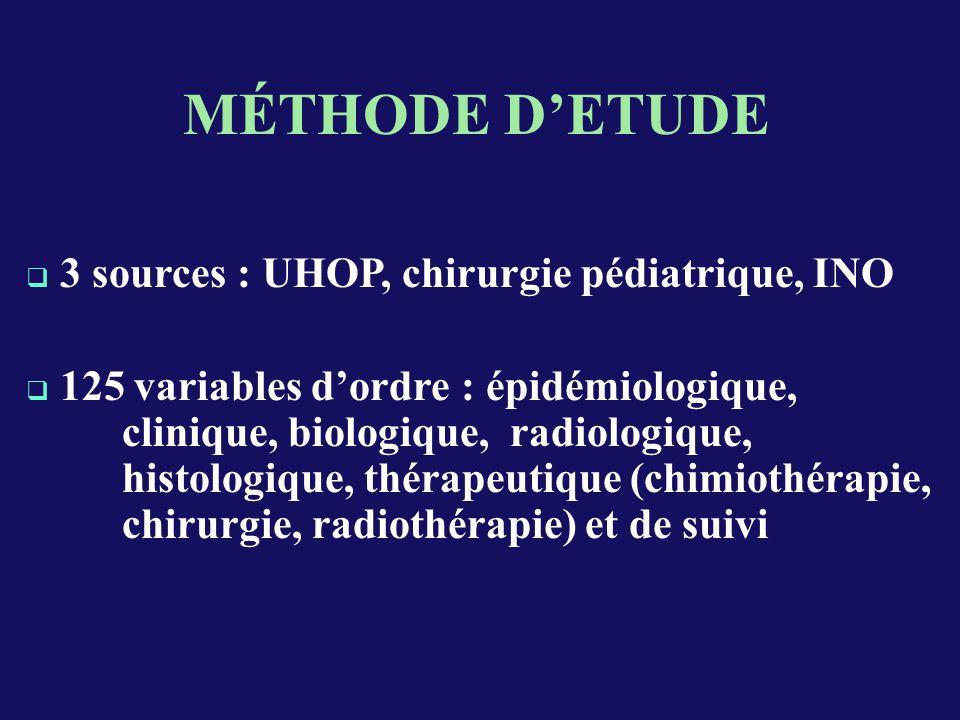 MÉTHODE D'ETUDE 3 sources : UHOP, chirurgie pédiatrique, INO