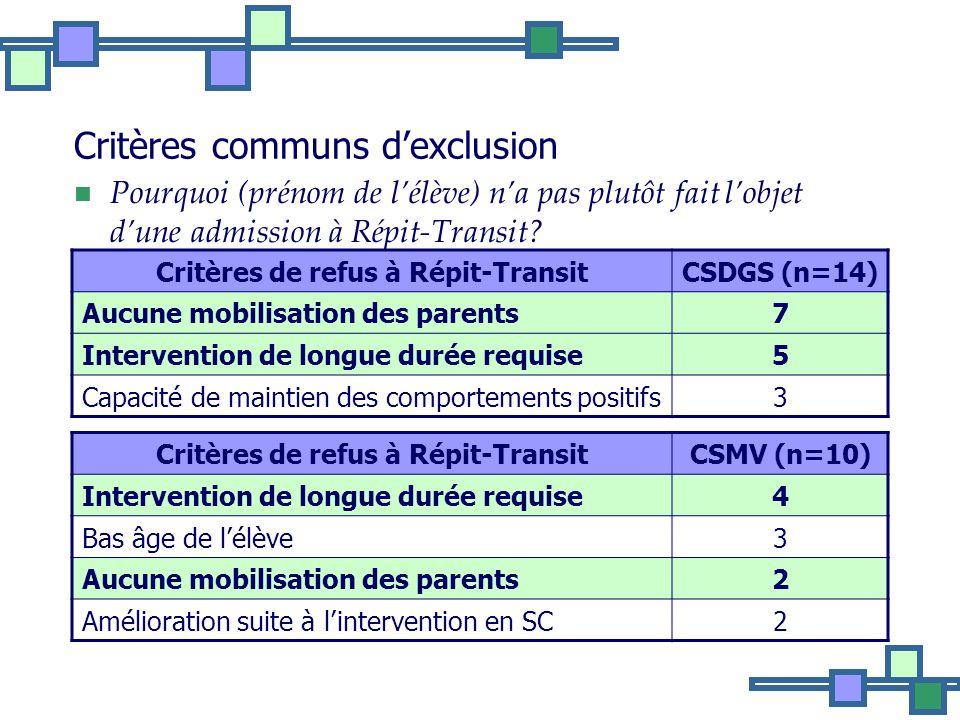 Critères communs d'exclusion