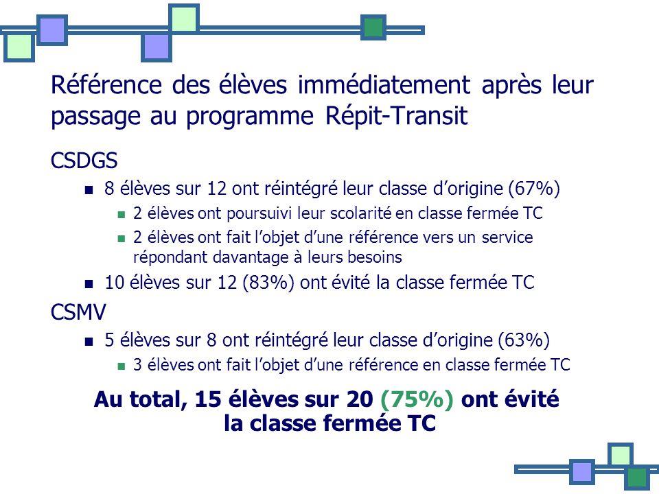 Au total, 15 élèves sur 20 (75%) ont évité la classe fermée TC
