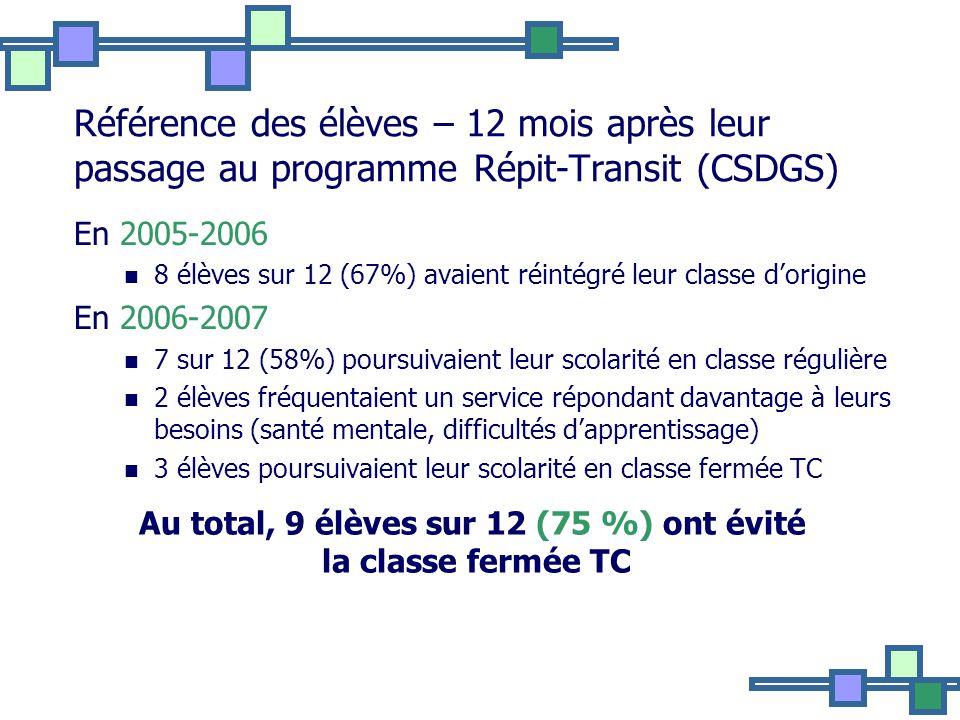 Au total, 9 élèves sur 12 (75 %) ont évité la classe fermée TC