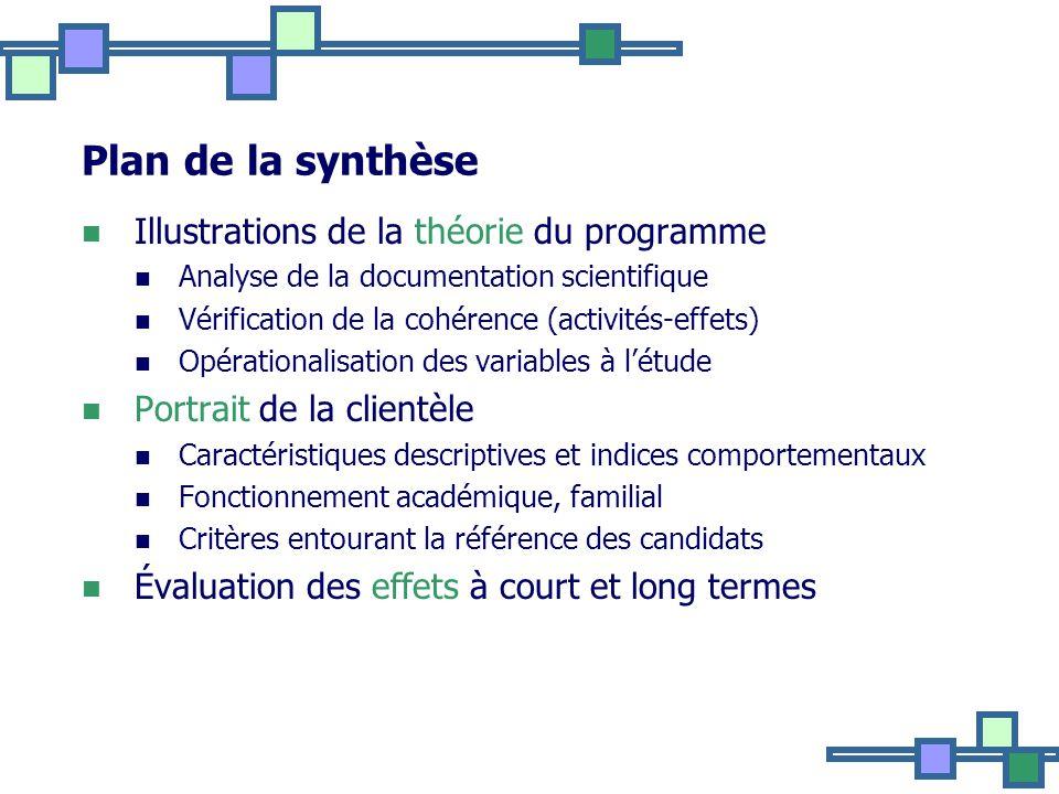 Plan de la synthèse Illustrations de la théorie du programme
