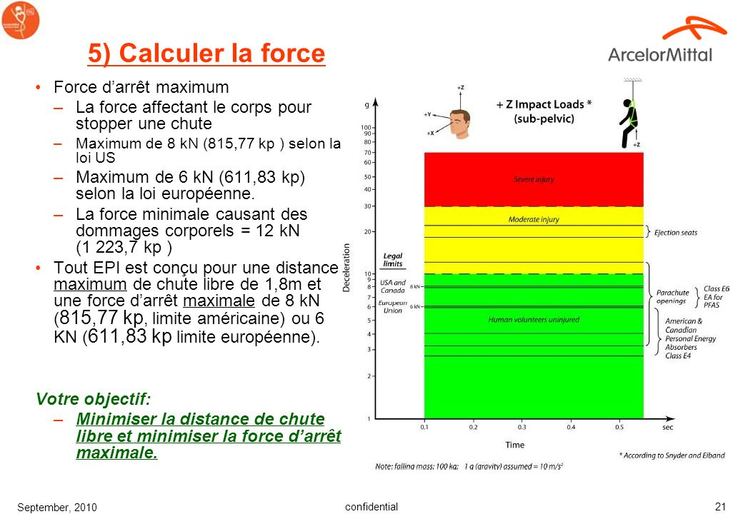 5) Calculer la force Force d'arrêt maximum