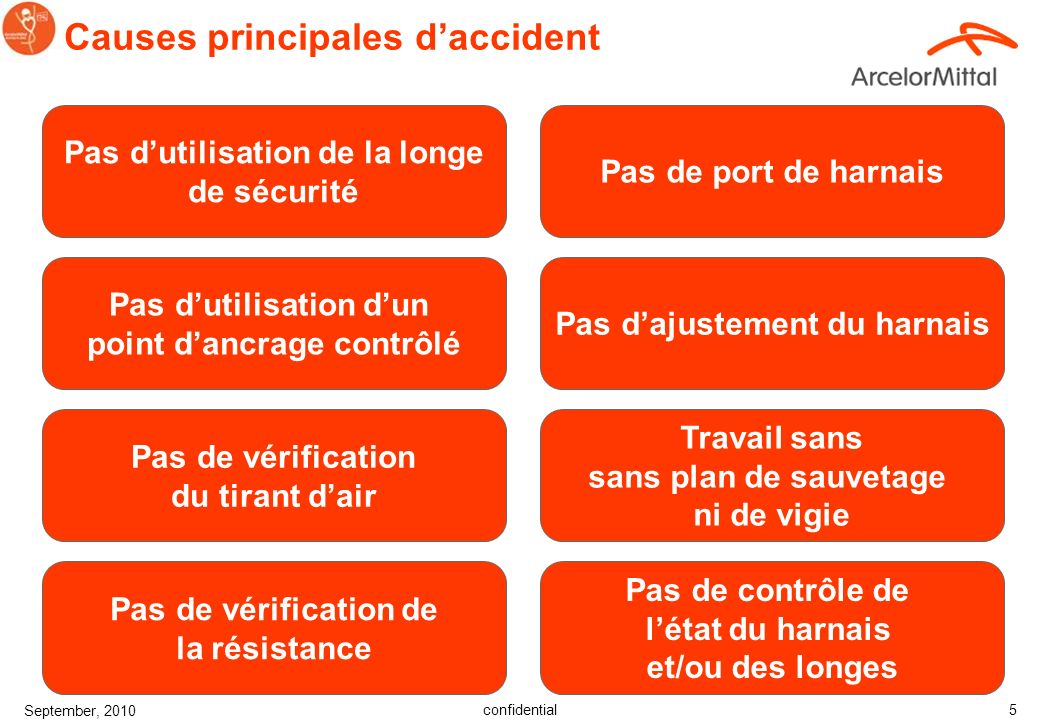Causes principales d'accident