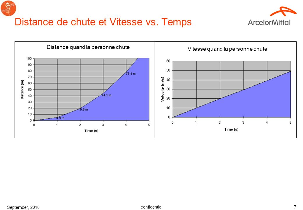 Distance de chute et Vitesse vs. Temps