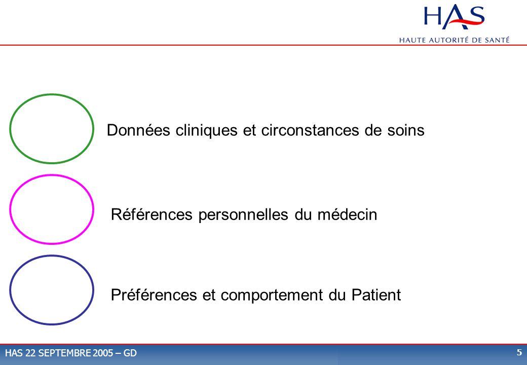 Données cliniques et circonstances de soins