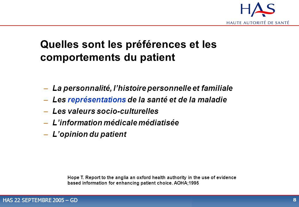 Quelles sont les préférences et les comportements du patient