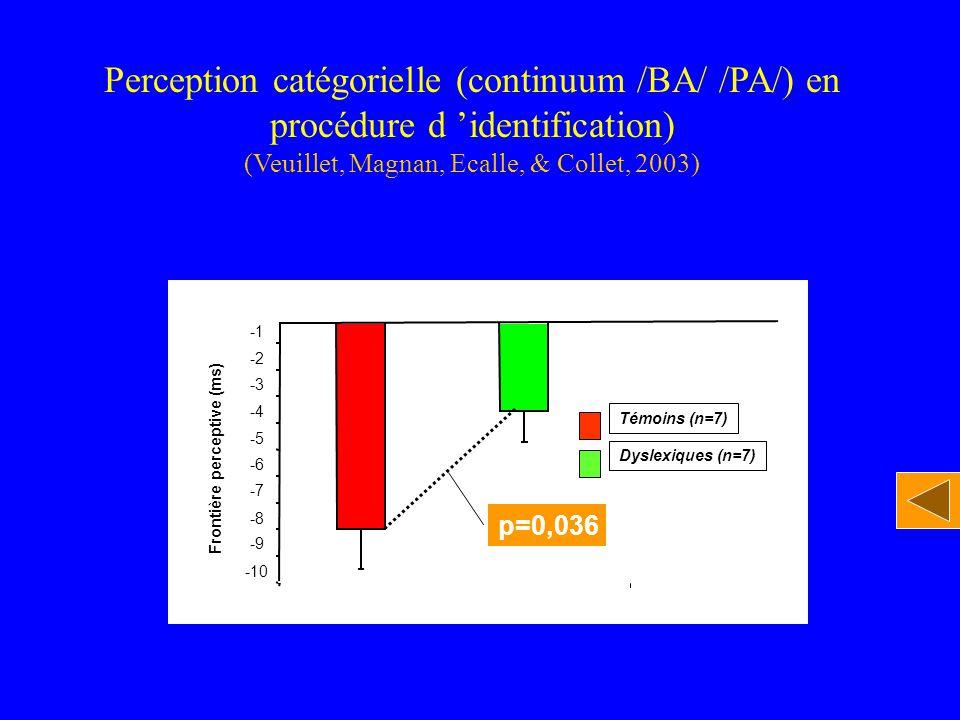 Perception catégorielle (continuum /BA/ /PA/) en
