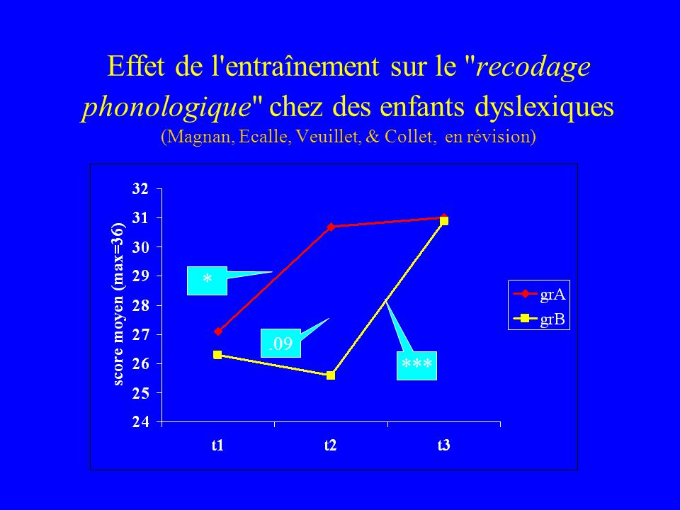 Effet de l entraînement sur le recodage phonologique chez des enfants dyslexiques (Magnan, Ecalle, Veuillet, & Collet, en révision)