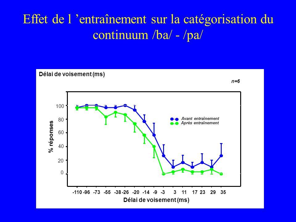 Effet de l 'entraînement sur la catégorisation du continuum /ba/ - /pa/