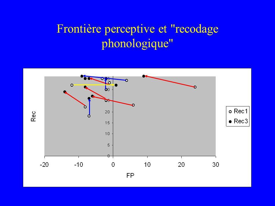 Frontière perceptive et recodage phonologique