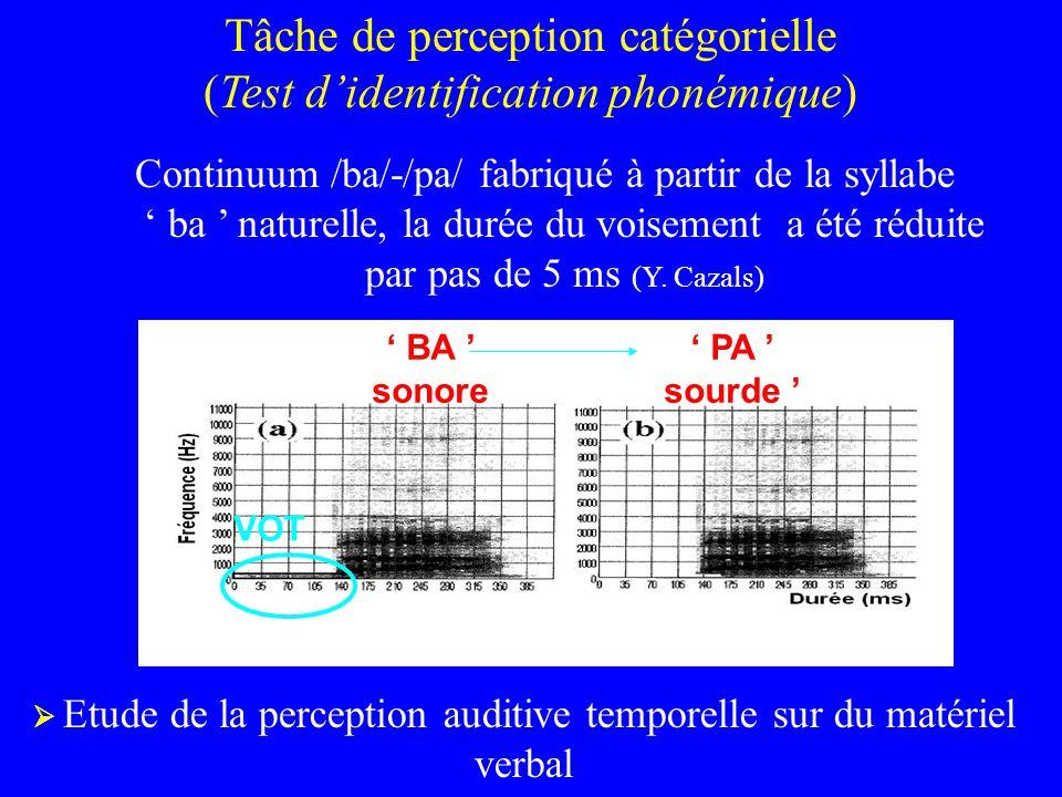Tâche de perception catégorielle (Test d'identification phonémique)