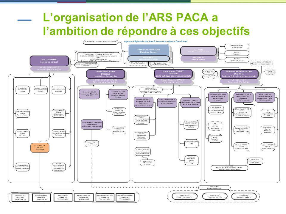 L'organisation de l'ARS PACA a l'ambition de répondre à ces objectifs