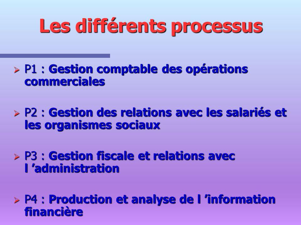 Les différents processus