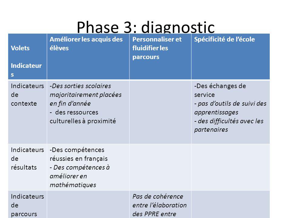 Phase 3: diagnostic Volets Indicateurs Améliorer les acquis des élèves