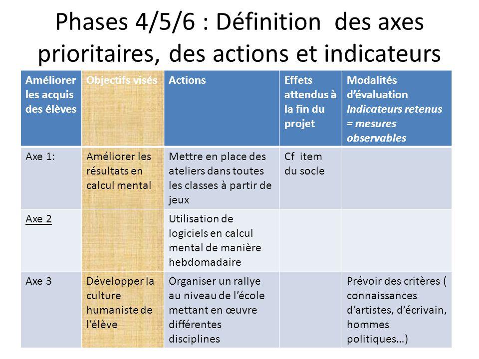 Phases 4/5/6 : Définition des axes prioritaires, des actions et indicateurs