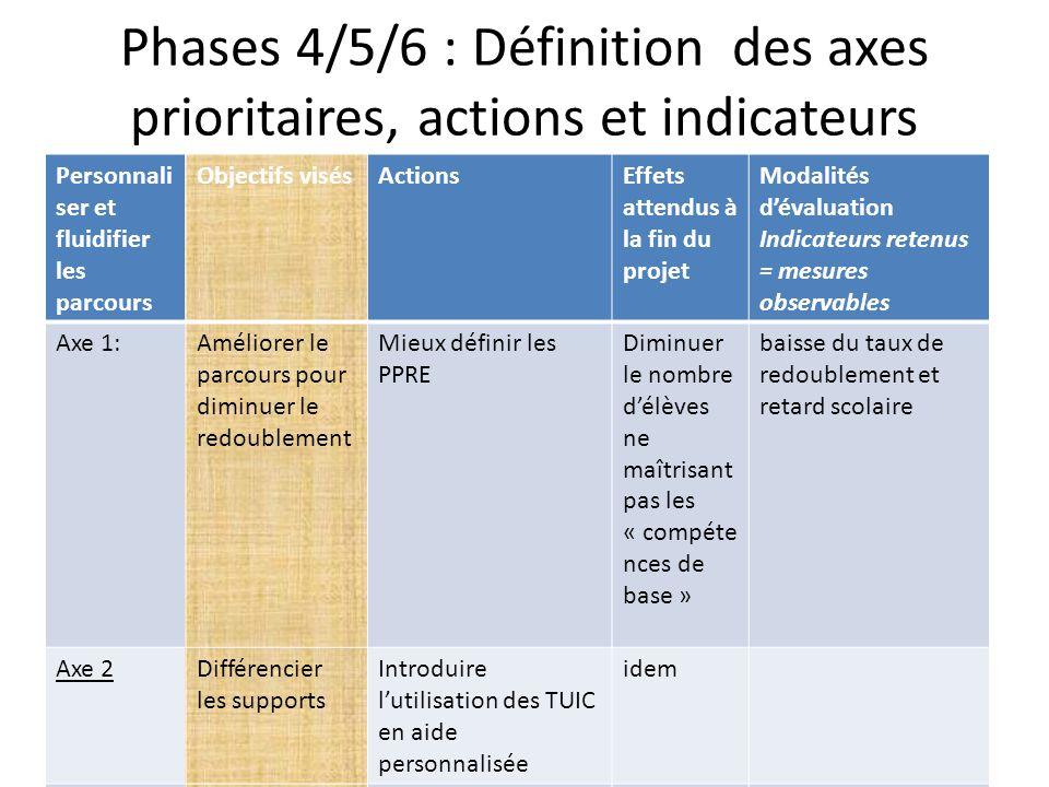 Phases 4/5/6 : Définition des axes prioritaires, actions et indicateurs
