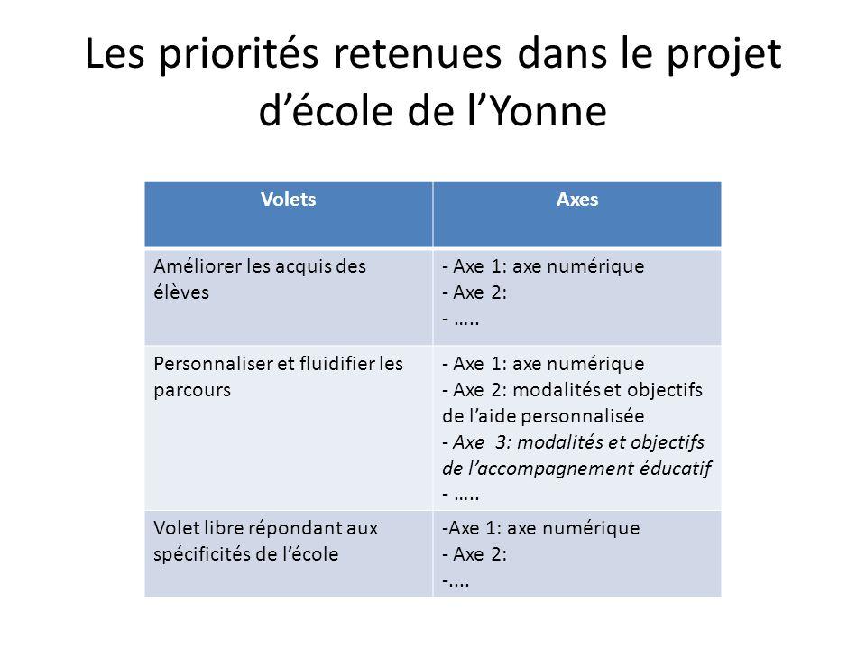 Les priorités retenues dans le projet d'école de l'Yonne