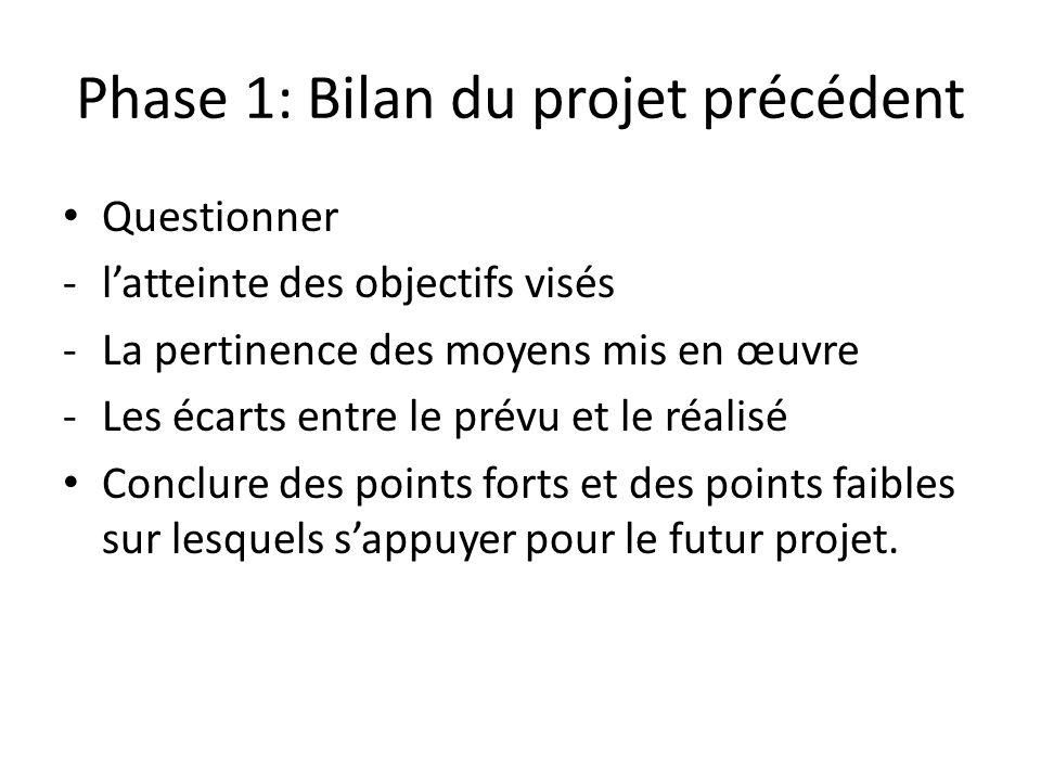 Phase 1: Bilan du projet précédent