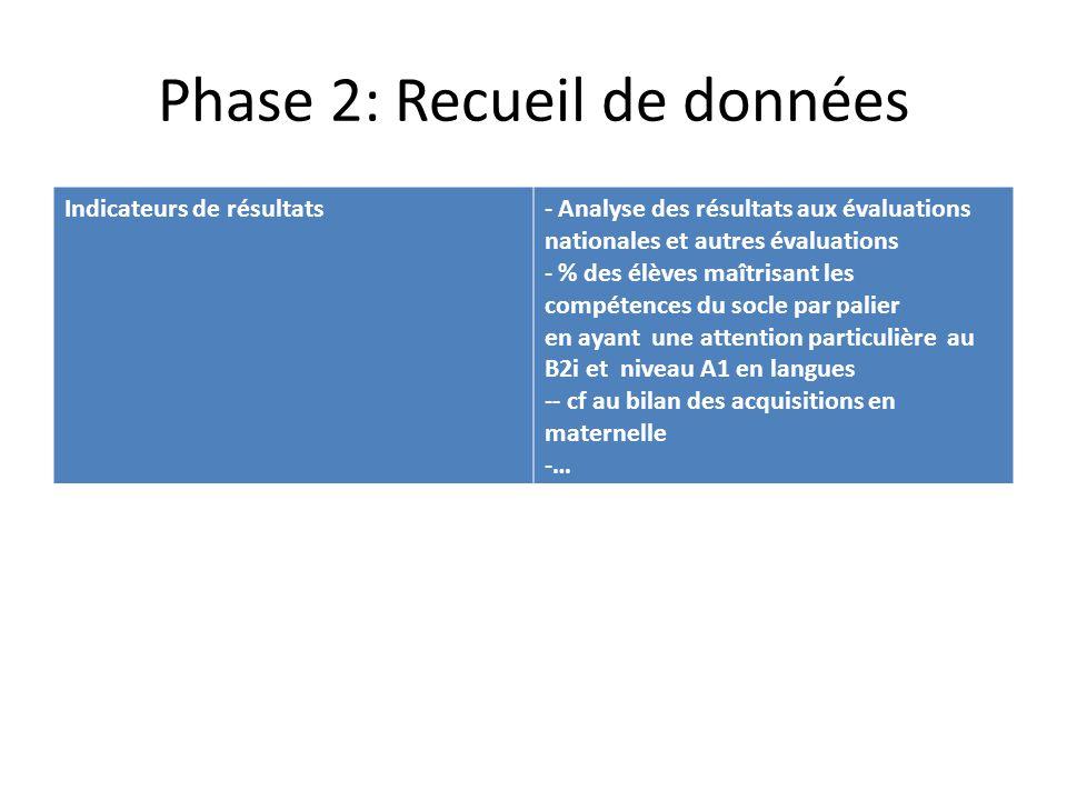 Phase 2: Recueil de données
