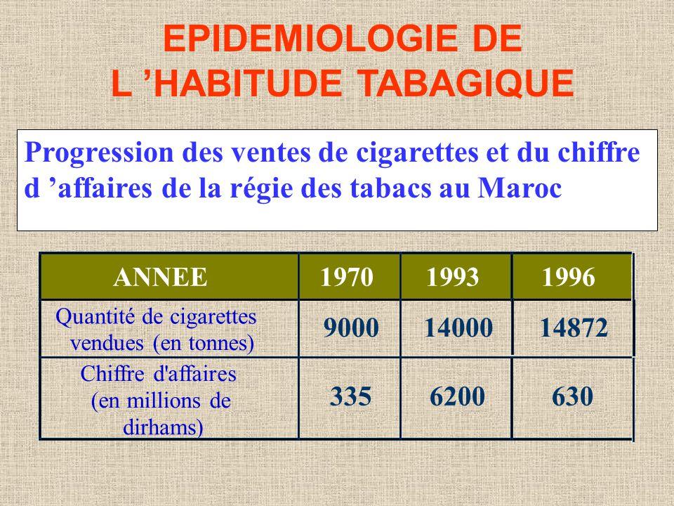 EPIDEMIOLOGIE DE L 'HABITUDE TABAGIQUE